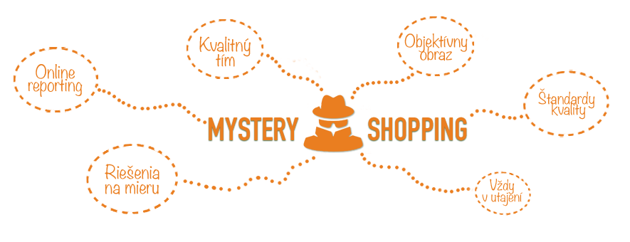 agentúra poskytujúca mystery shopping